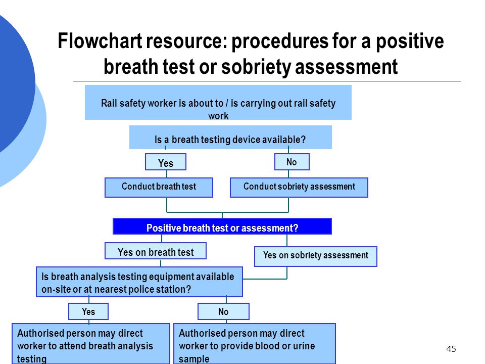 45 Flowchart resource: procedures for a positive breath test or sobriety assessment Is a breath testing device available.