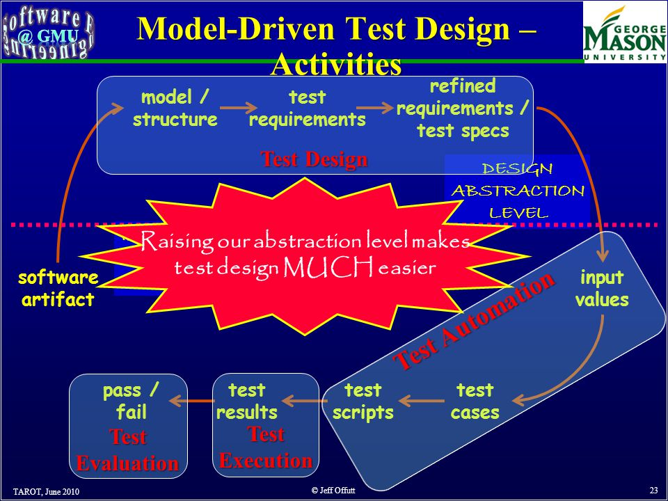 Model-Driven Test Design – Activities TAROT, June 2010 © Jeff Offutt 23 software artifact model / structure test requirements refined requirements / test specs input values test cases test scripts test results pass / fail IMPLEMENTATION ABSTRACTION LEVEL DESIGN ABSTRACTION LEVEL Test Design Test Execution Test Evaluation Raising our abstraction level makes test design MUCH easier
