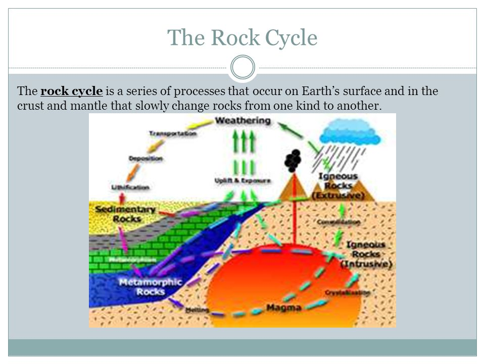 The Rock Cycle The rock cycle is a series of processes that occur on Earth's surface and in the crust and mantle that slowly change rocks from one kin