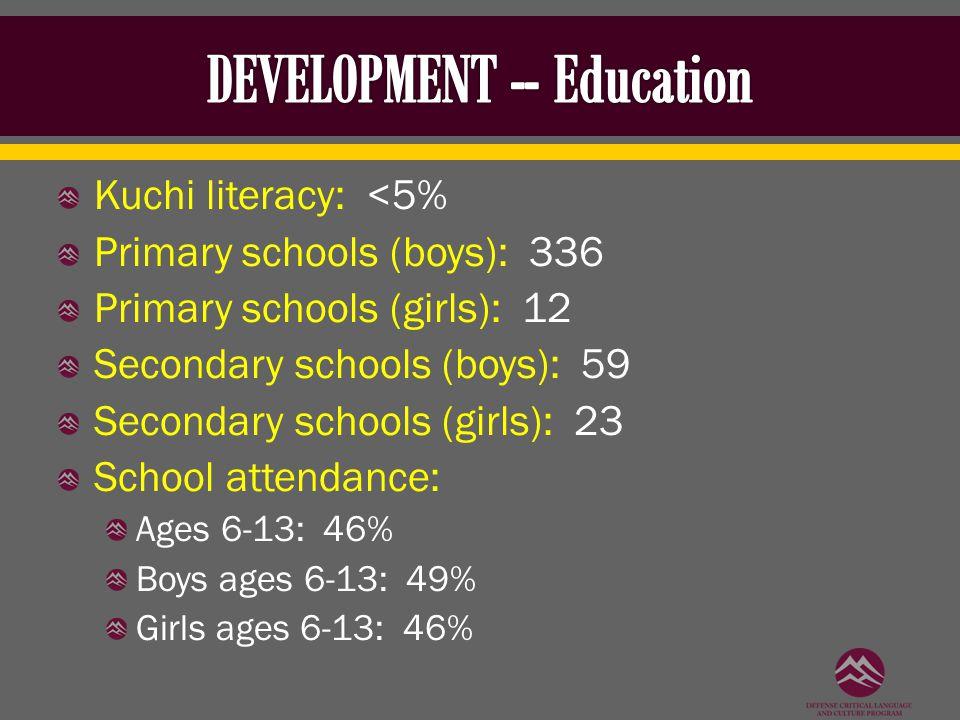 Kuchi literacy: <5% Primary schools (boys): 336 Primary schools (girls): 12 Secondary schools (boys): 59 Secondary schools (girls): 23 School attendance: Ages 6-13: 46% Boys ages 6-13: 49% Girls ages 6-13: 46%