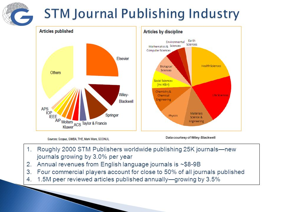 Data courtesy of Wiley-Blackwell 1.Roughly 2000 STM Publishers worldwide publishing 25K journals—new journals growing by 3.0% per year 2.Annual revenu