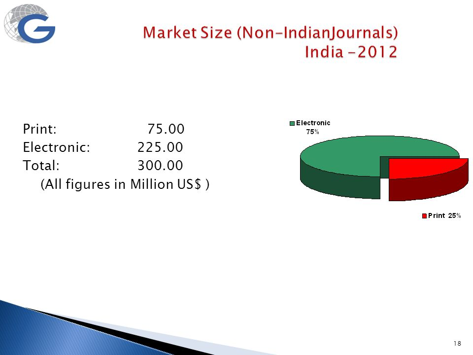 18 Market Size (Non-IndianJournals) India -2012 Print: 75.00 Electronic: 225.00 Total: 300.00 (All figures in Million US$ )