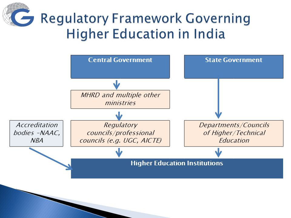 Central GovernmentState Government MHRD and multiple other ministries Accreditation bodies –NAAC, NBA Regulatory councils/professional councils (e.g.