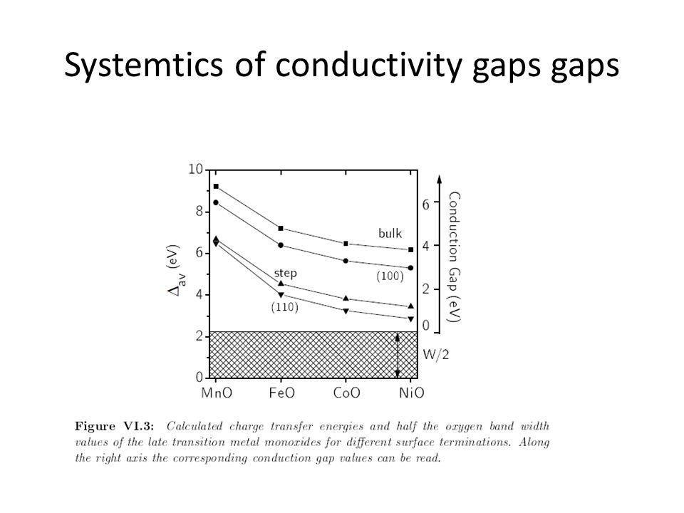 Systemtics of conductivity gaps gaps