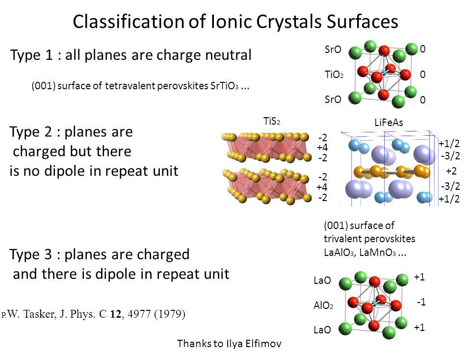 Classification of Ionic Crystals Surfaces P. W. Tasker, J. Phys. C 12, 4977 (1979) (001) surface of tetravalent perovskites SrTiO 3... SrO TiO 2 SrO 0