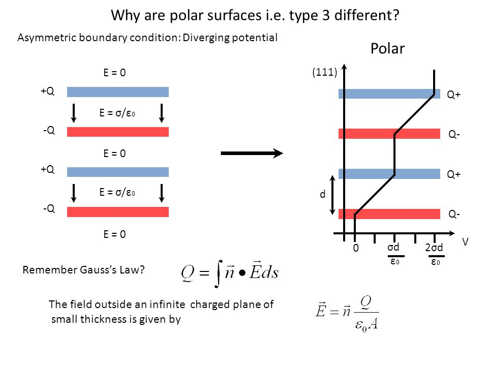 Asymmetric boundary condition: Diverging potential Q- V Q+ Q- Q+ 0 d σd ε0ε0 2σd ε0ε0 (111) -Q x +Q x -Q x +Q x E = σ/ε 0 E = 0 Polar Remember Gauss's