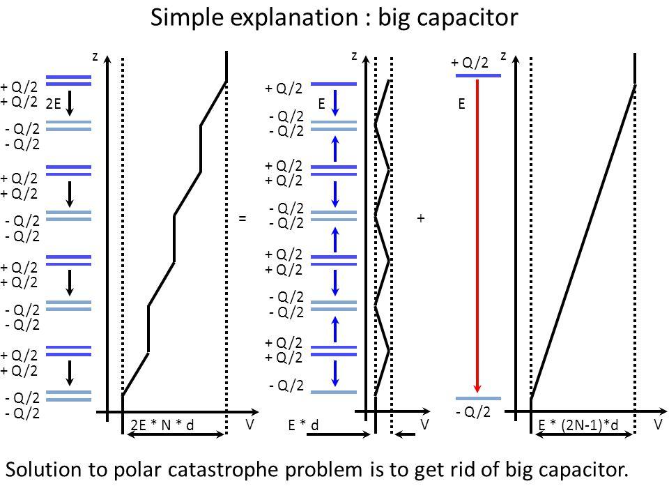 Simple explanation : big capacitor += + Q/2 - Q/2 + Q/2 - Q/2 + Q/2 - Q/2 + Q/2 - Q/2 E + Q/2 E - Q/2 + Q/2 - Q/2 + Q/2 - Q/2 + Q/2 - Q/2 2E Solution