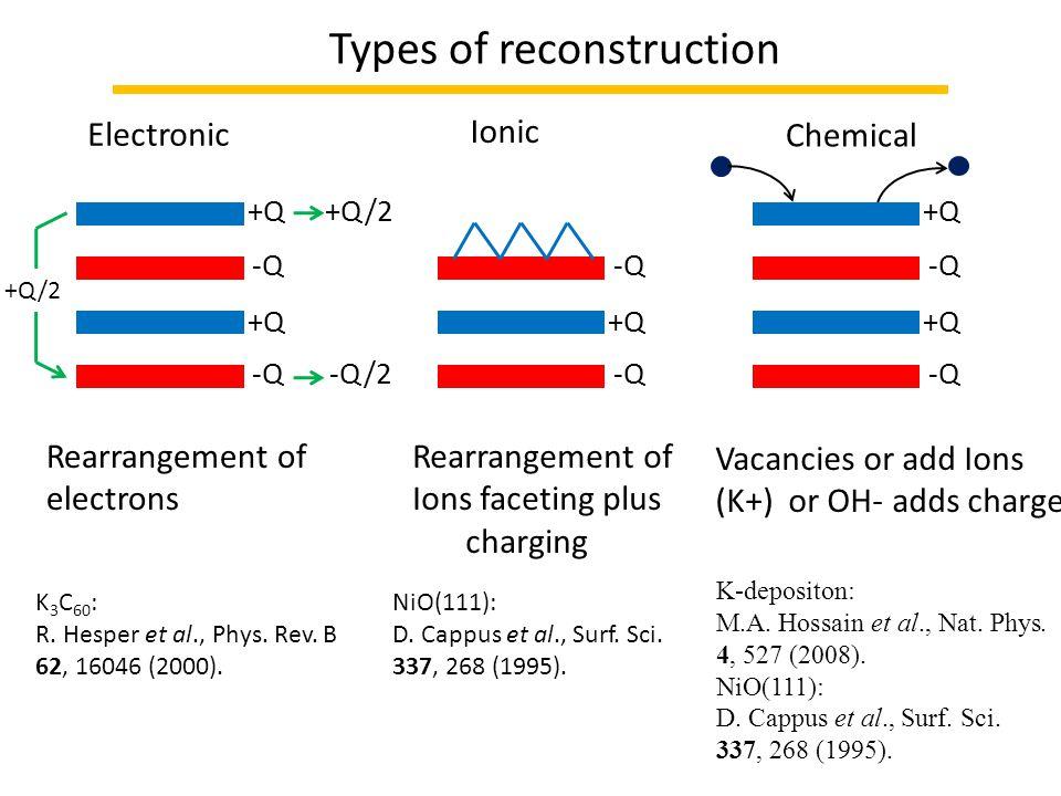 Types of reconstruction Electronic Ionic Chemical K 3 C 60 : R. Hesper et al., Phys. Rev. B 62, 16046 (2000). +Q -Q +Q -Q +Q/2 -Q/2 -Q +Q -Q NiO(111):
