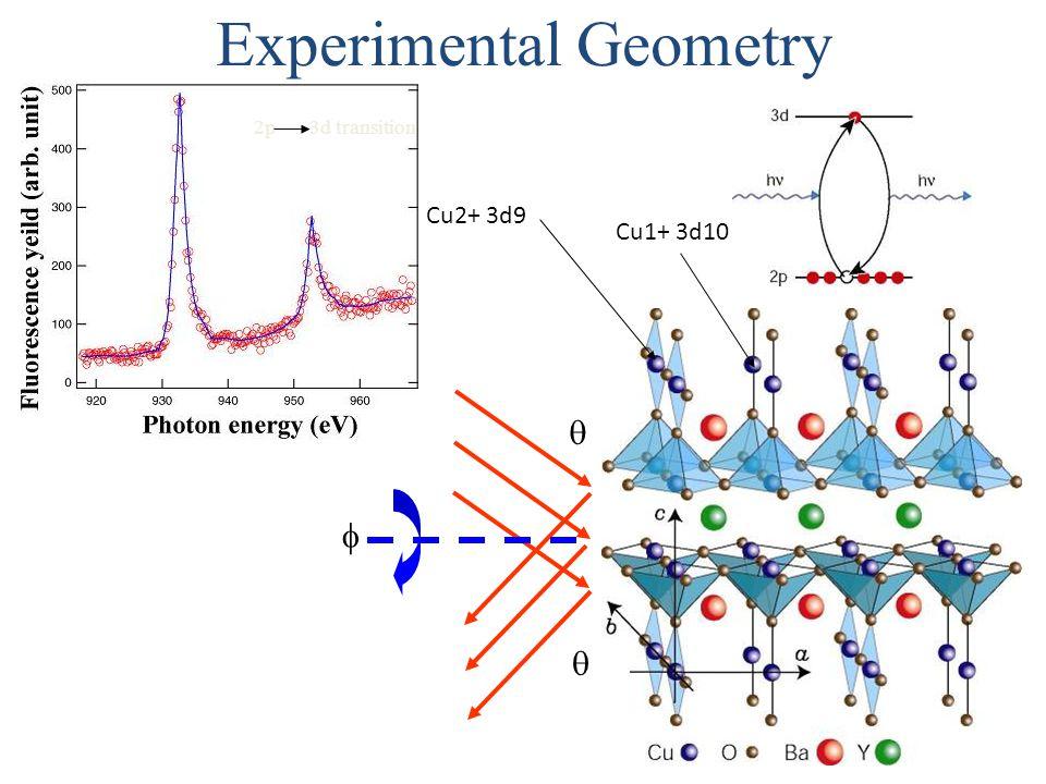 2p 3d transition Experimental Geometry    Cu2+ 3d9 Cu1+ 3d10