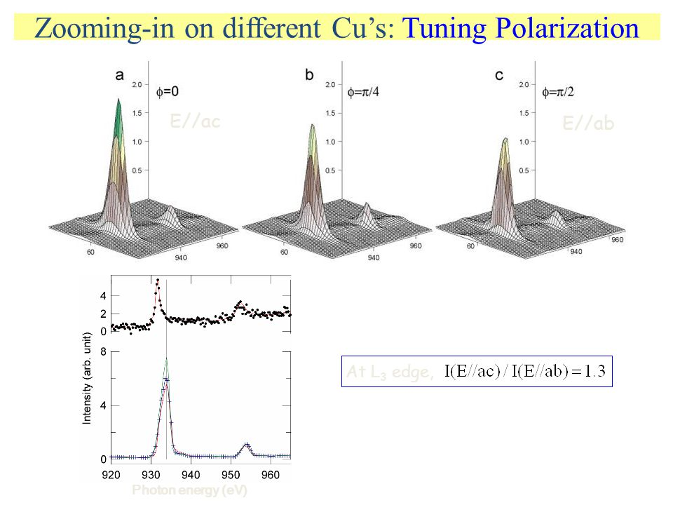 Zooming-in on different Cu's: Tuning Polarization E//ab E//ac Photon energy (eV) At L 3 edge,