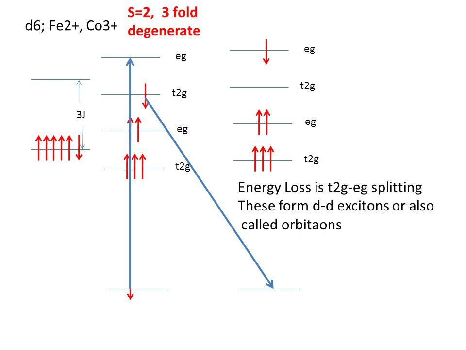 t2g eg 3J S=2, 3 fold degenerate d6; Fe2+, Co3+ Energy Loss is t2g-eg splitting These form d-d excitons or also called orbitaons t2g eg