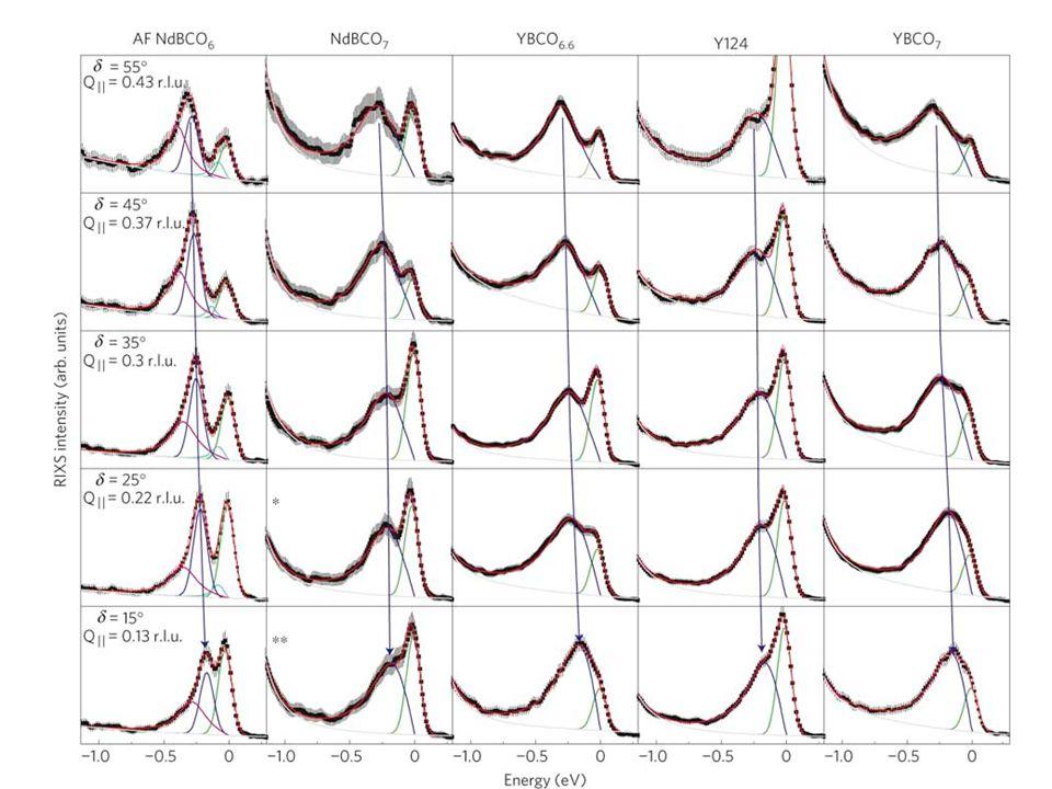 igure 2: Experimental data.