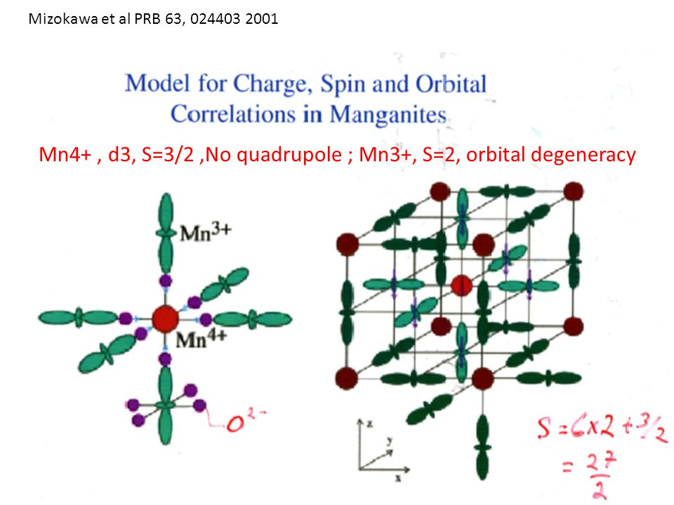 Mizokawa et al PRB 63, 024403 2001 Mn4+, d3, S=3/2,No quadrupole ; Mn3+, S=2, orbital degeneracy