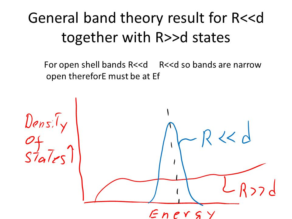General band theory result for R >d states For open shell bands R<<d R<<d so bands are narrow open thereforE must be at Ef
