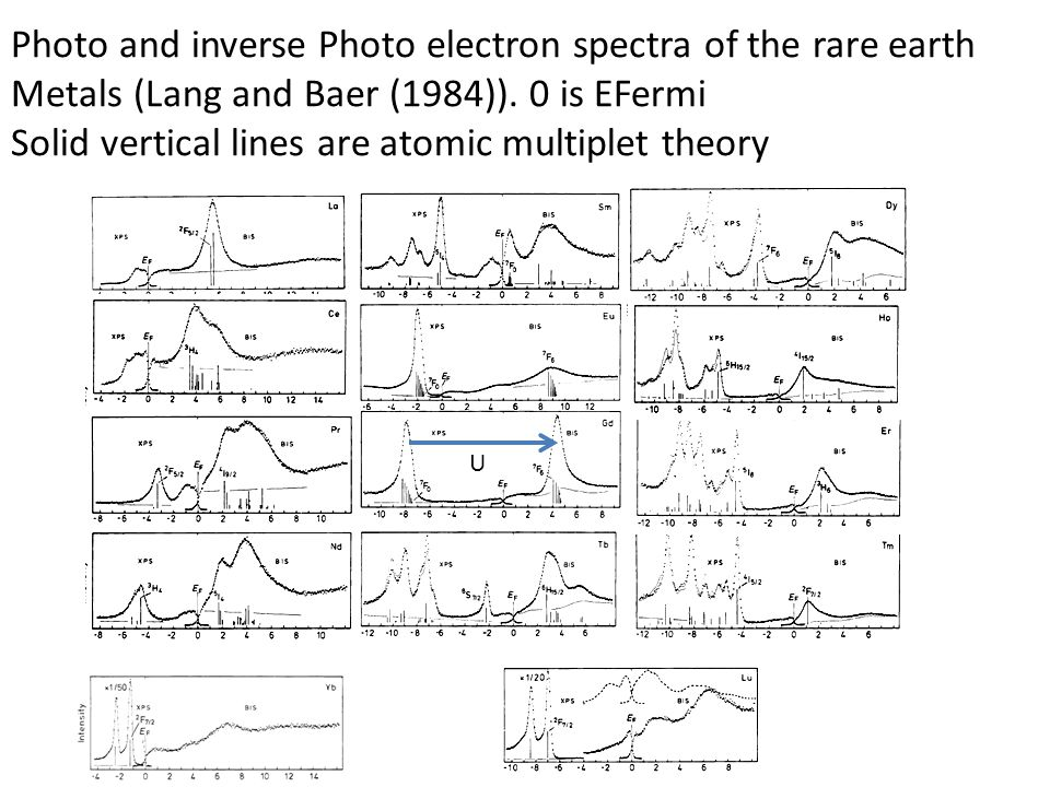 Photo and inverse Photo electron spectra of the rare earth Metals (Lang and Baer (1984)). 0 is EFermi Solid vertical lines are atomic multiplet theory