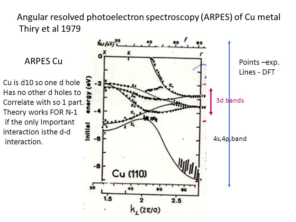 ARPES Cu 3d bands 4s,4p,band Cu is d10 so one d hole Has no other d holes to Correlate with so 1 part. Theory works FOR N-1 if the only Important inte