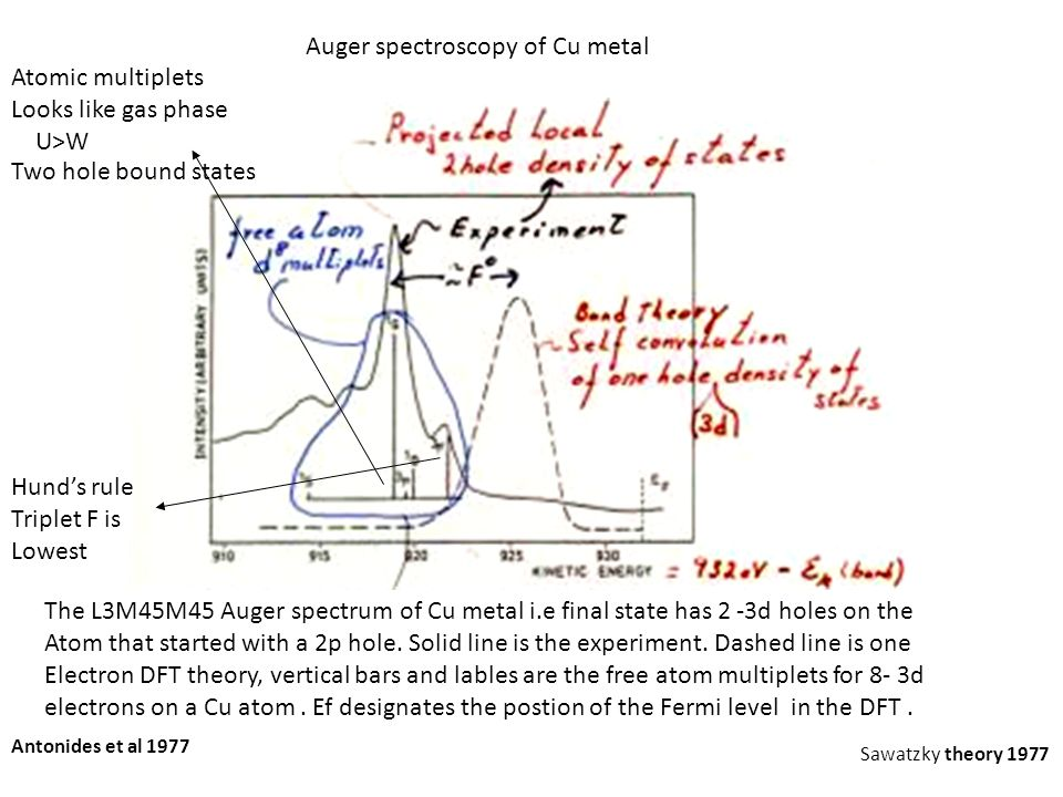 Auger spectroscopy of Cu metal Atomic multiplets Looks like gas phase U>W Hund's rule Triplet F is Lowest Antonides et al 1977 Sawatzky theory 1977 Th