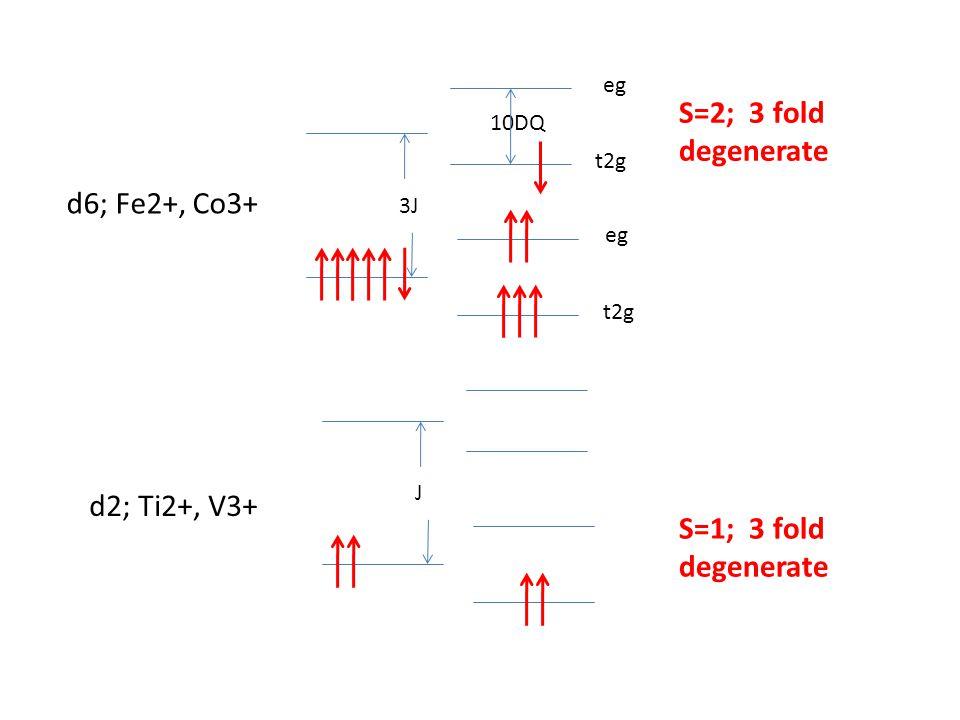 t2g eg 3J J 10DQ S=2; 3 fold degenerate S=1; 3 fold degenerate d6; Fe2+, Co3+ d2; Ti2+, V3+