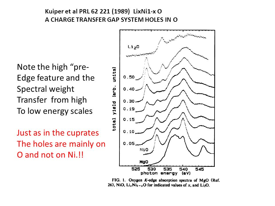 """Kuiper et al PRL 62 221 (1989) LixNi1-x O A CHARGE TRANSFER GAP SYSTEM HOLES IN O Note the high """"pre- Edge feature and the Spectral weight Transfer fr"""