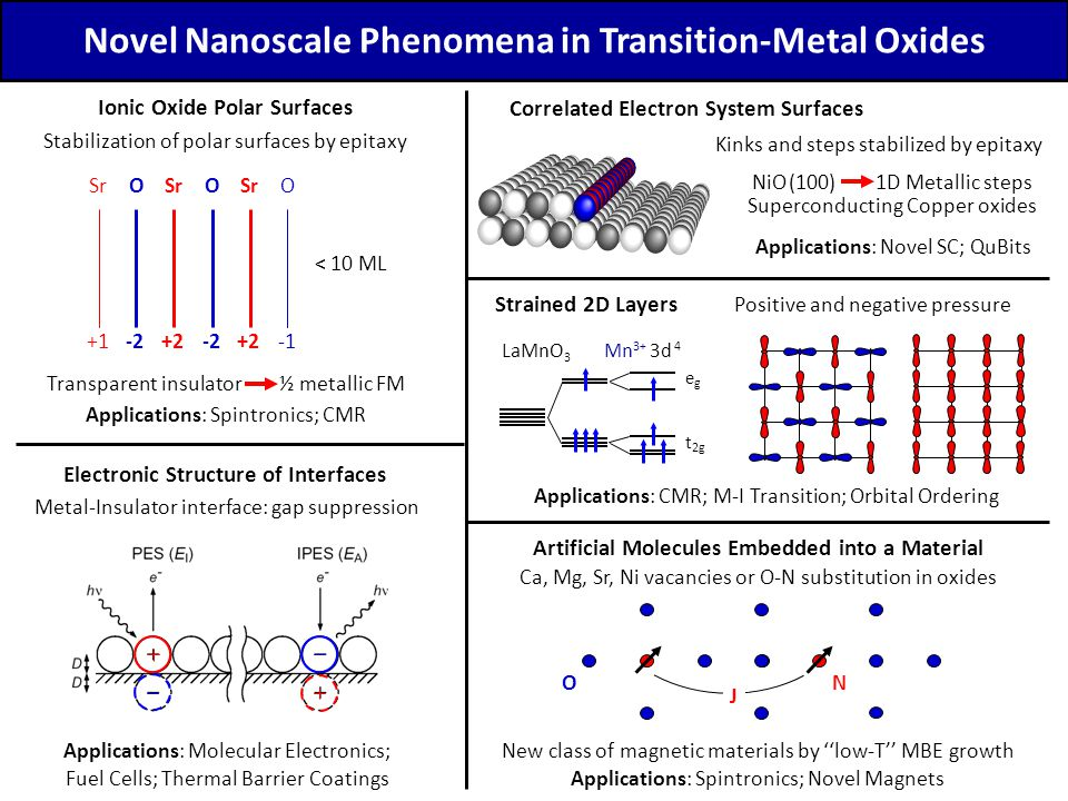 Novel Nanoscale Phenomena in Transition-Metal Oxides Ionic Oxide Polar Surfaces Stabilization of polar surfaces by epitaxy Transparent insulator ½ met