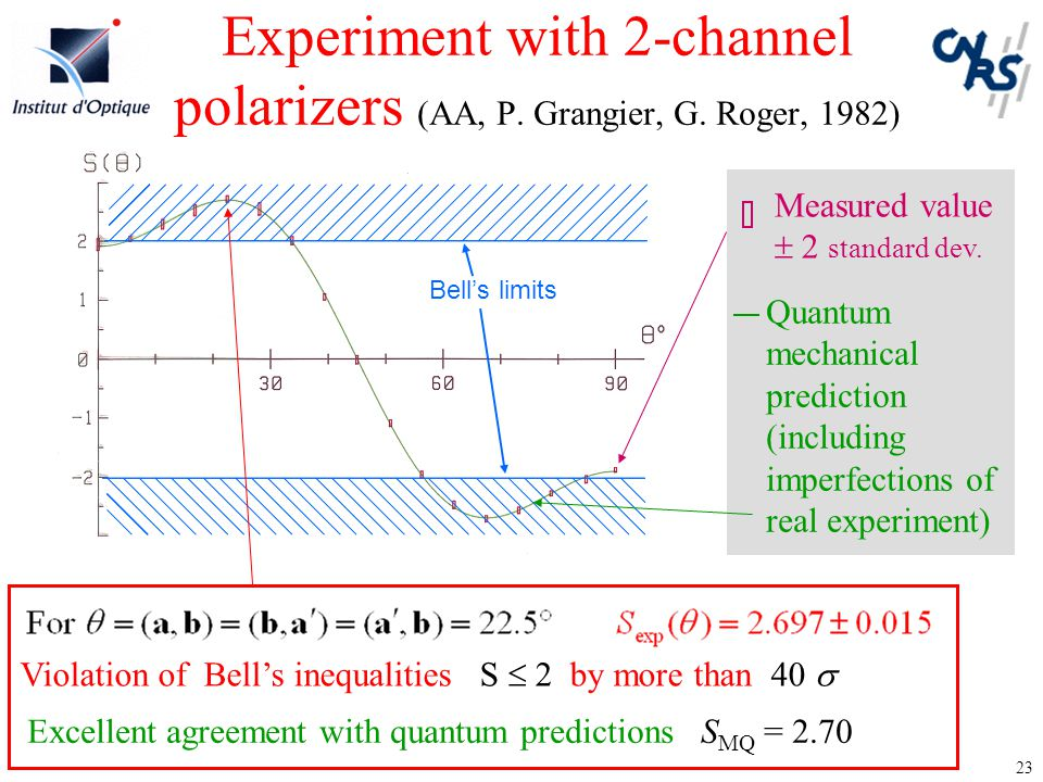 23 Experiment with 2-channel polarizers (AA, P. Grangier, G. Roger, 1982) Violation of Bell's inequalities S  2 by more than 40  Bell's limits Measu
