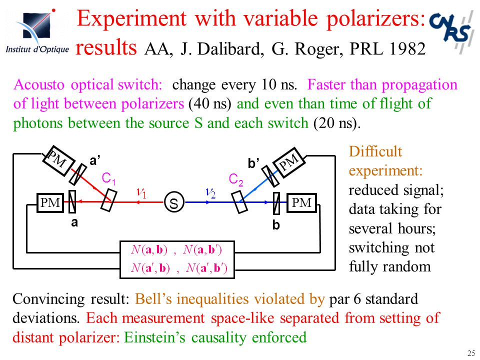 25 Experiment with variable polarizers: results AA, J. Dalibard, G. Roger, PRL 1982 S   b a PM b'b' C2C2 a'a' C1C1 Acousto optical switch: change ev