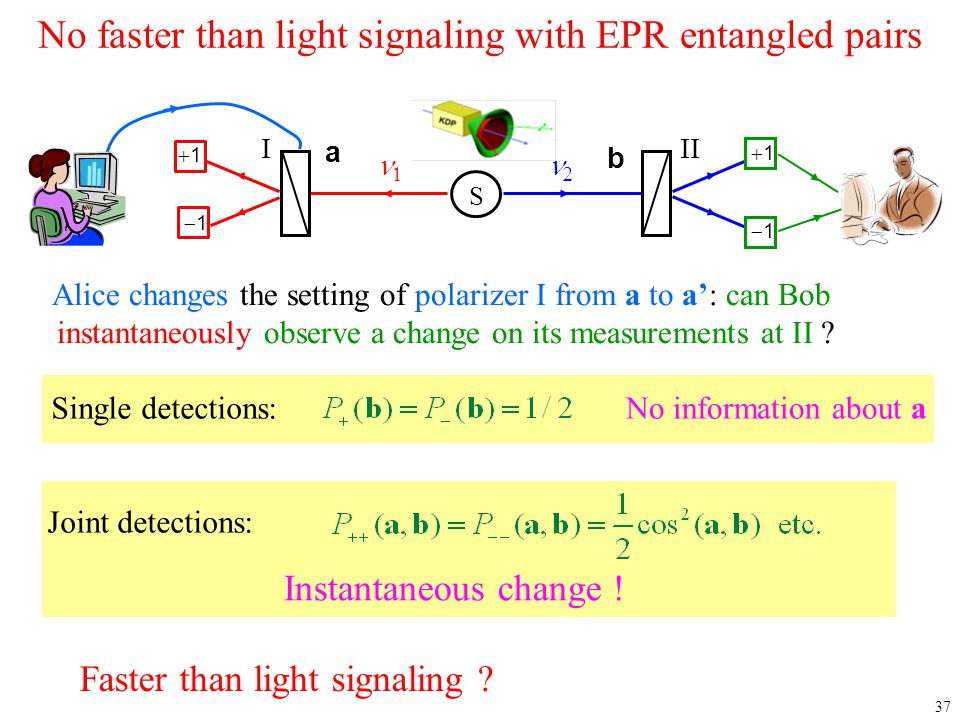 37 No faster than light signaling with EPR entangled pairs Alice changes the setting of polarizer I from a to a': can Bob instantaneously observe a ch