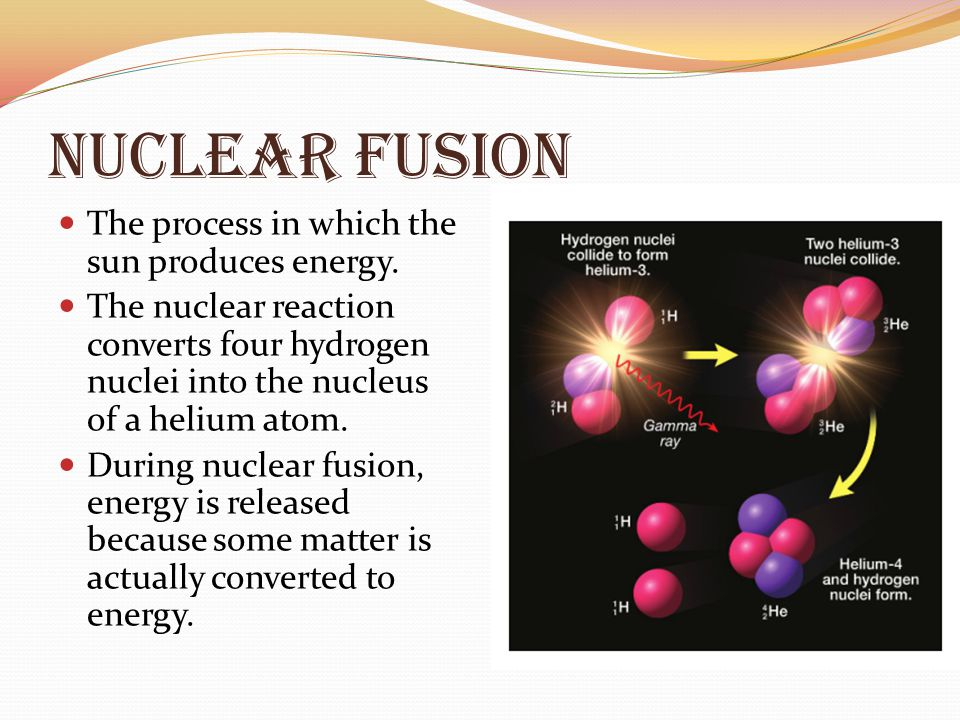 Nuclear Fusion The process in which the sun produces energy. The nuclear reaction converts four hydrogen nuclei into the nucleus of a helium atom. Dur