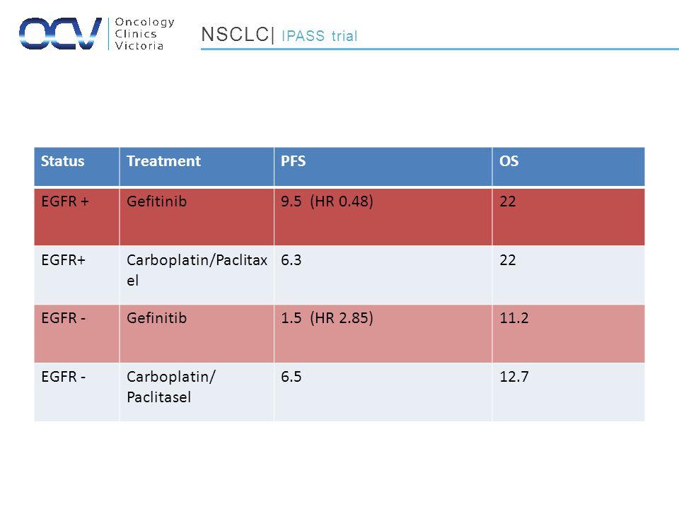 StatusTreatmentPFSOS EGFR +Gefitinib9.5 (HR 0.48)22 EGFR+Carboplatin/Paclitax el 6.322 EGFR -Gefinitib1.5 (HR 2.85)11.2 EGFR -Carboplatin/ Paclitasel 6.512.7 NSCLC| IPASS trial