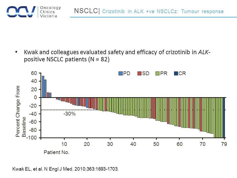 Kwak and colleagues evaluated safety and efficacy of crizotinib in ALK- positive NSCLC patients (N = 82) Kwak EL, et al.