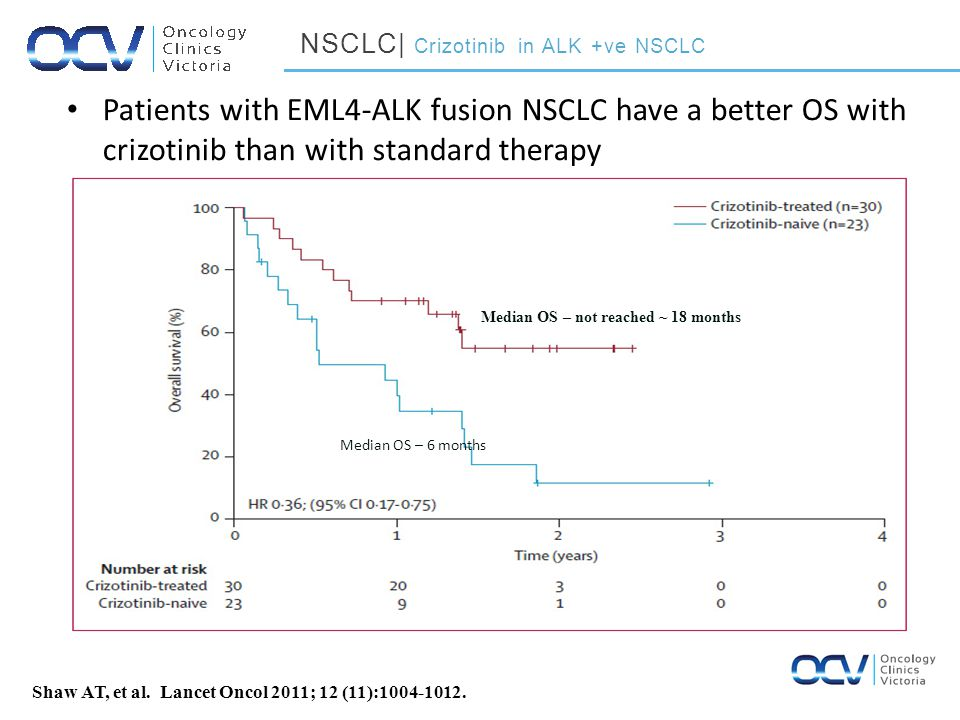 Patients with EML4-ALK fusion NSCLC have a better OS with crizotinib than with standard therapy Shaw AT, et al.