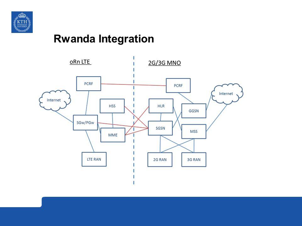 Rwanda Integration