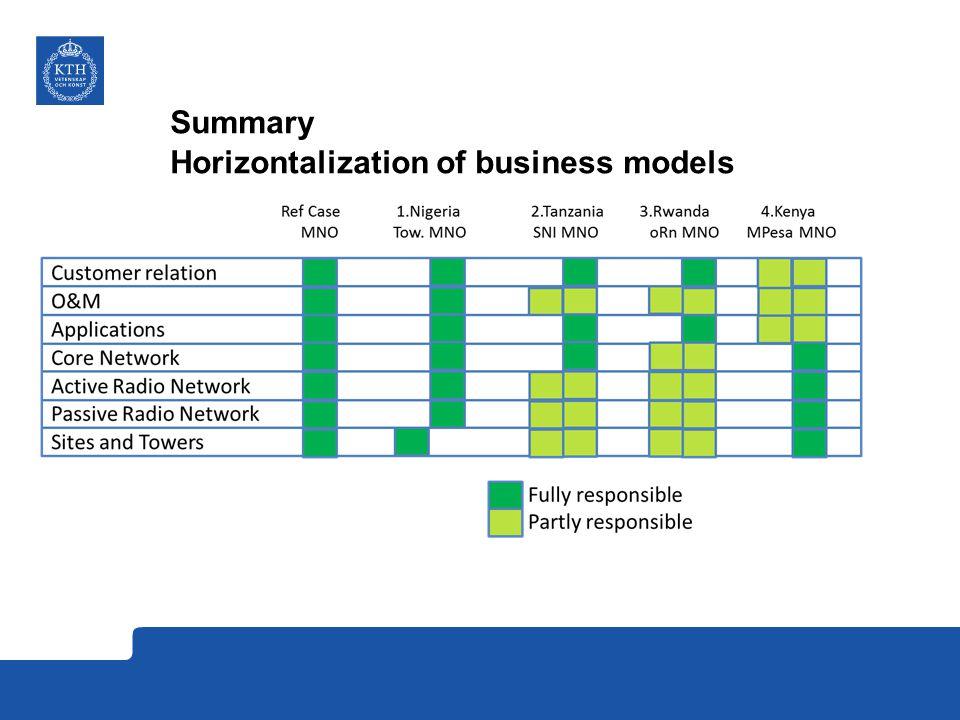 Summary Horizontalization of business models
