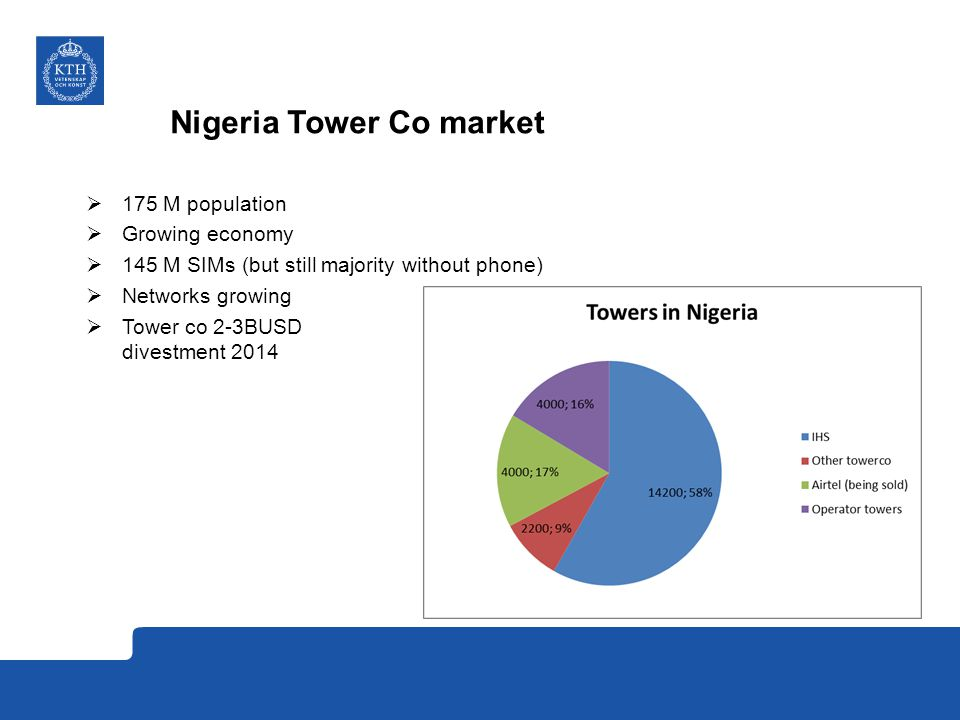 Nigeria Tower Co Business Rationale 1.Off-load balance sheet 2.Cost reduction Contracted Price Operator saving Tower Company margin New (Tower Co) Cost Level Original (MNO) Cost Level Operational efficiency Cost of Capital Multi tenancy Cost per Site