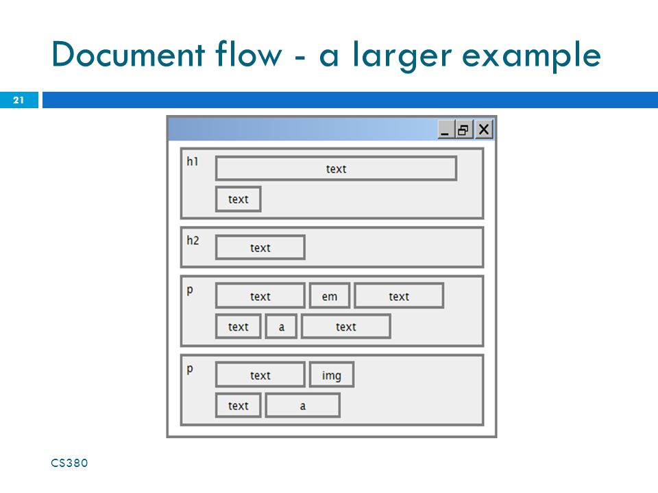Document flow - a larger example CS380 21