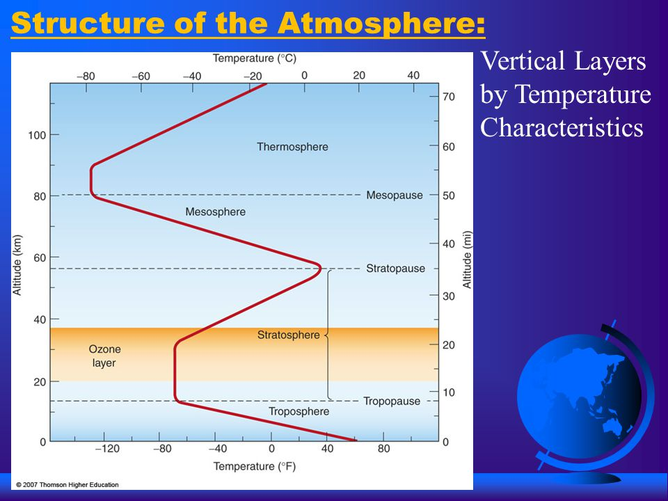 Structure of the Atmosphere: Vertical Layers by Temperature Characteristics