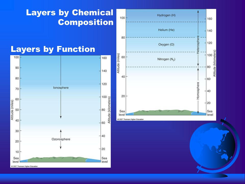 Layers by Function Layers by Chemical Composition