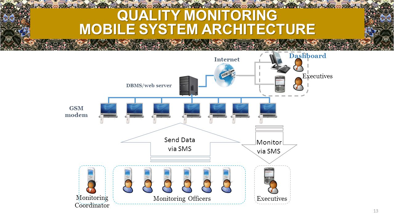 13 Monitoring Coordinator DBMS/web server GSM modem Executives Internet Executives Send Data via SMS Monitor via SMS Monitoring Officers Dashboard QUA