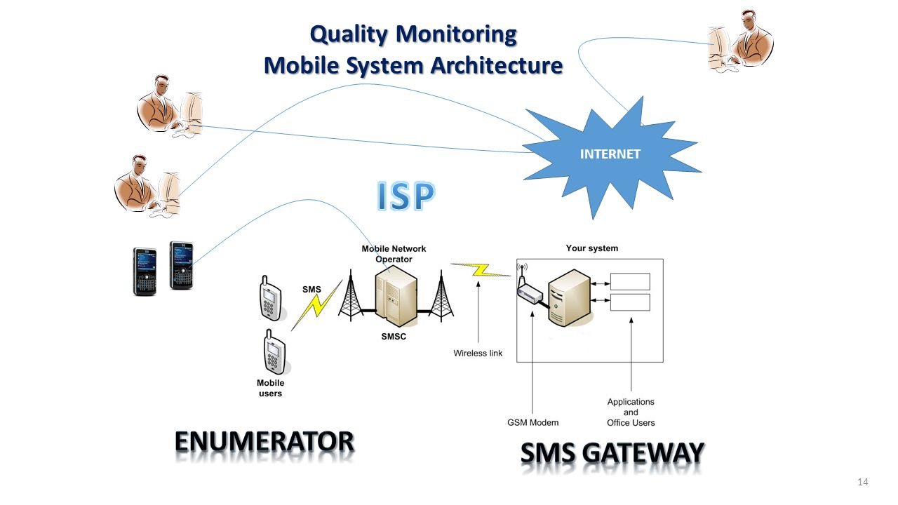 INTERNET 14 Quality Monitoring Mobile System Architecture
