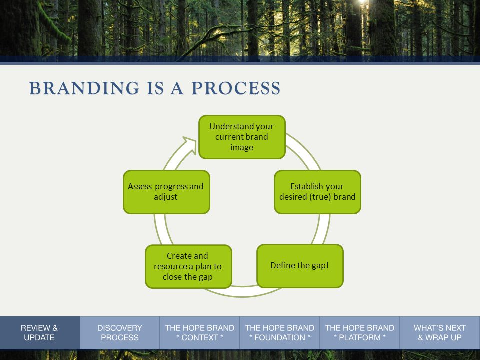 BRANDING IS A PROCESS Understand your current brand image Establish your desired (true) brand Define the gap.