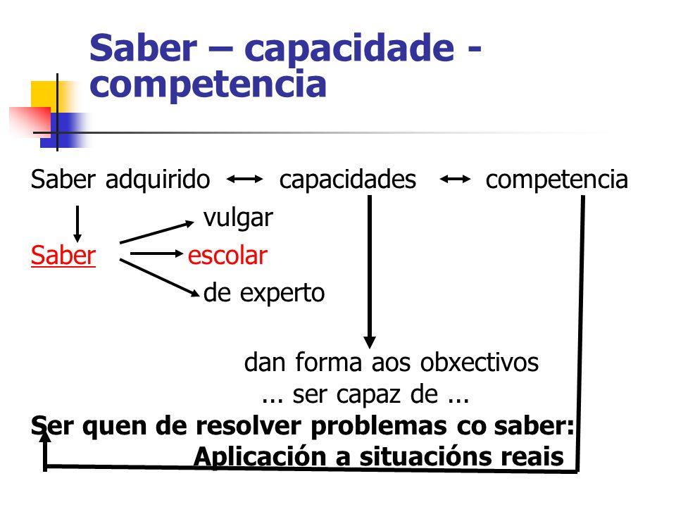 Saber – capacidade - competencia Saber adquirido capacidades competencia vulgar Saber escolar de experto dan forma aos obxectivos...