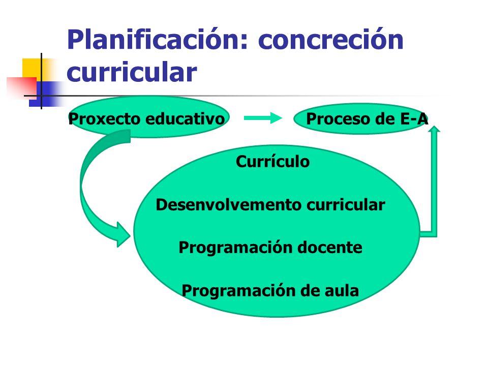 Planificación: concreción curricular Proxecto educativo Proceso de E-A Currículo Desenvolvemento curricular Programación docente Programación de aula