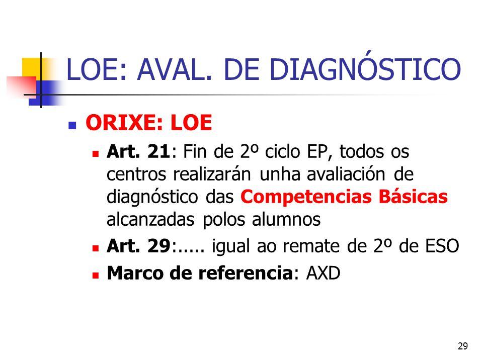 29 LOE: AVAL. DE DIAGNÓSTICO ORIXE: LOE Art.