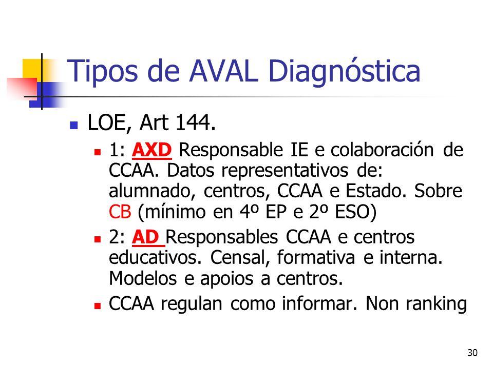 30 Tipos de AVAL Diagnóstica LOE, Art 144. 1: AXD Responsable IE e colaboración de CCAA.