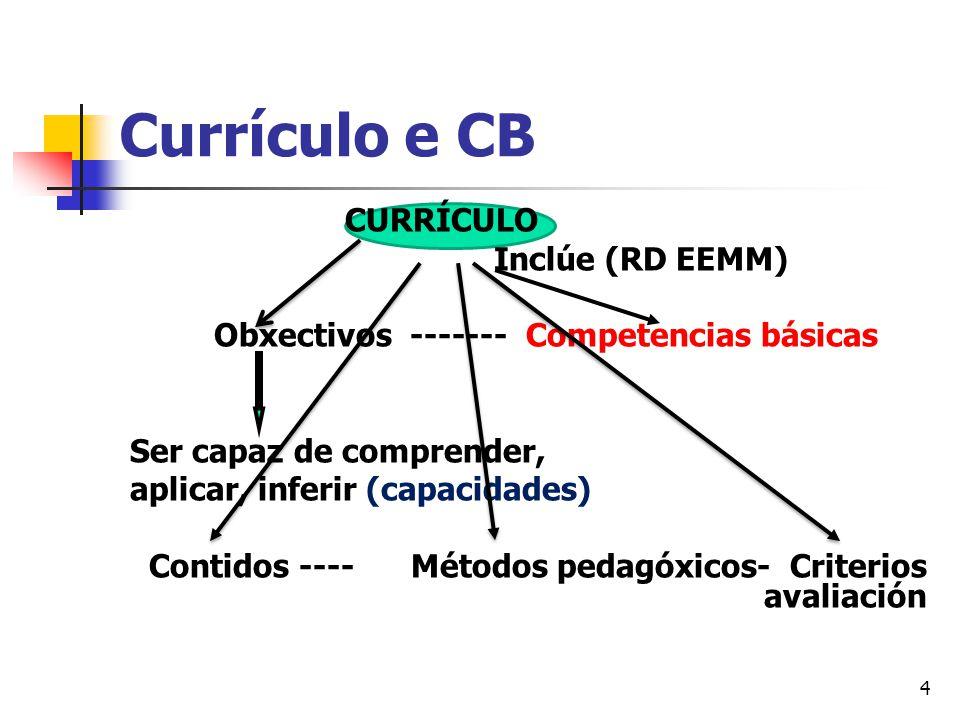4 Currículo e CB CURRÍCULO Inclúe (RD EEMM) Obxectivos ------- Competencias básicas Ser capaz de comprender, aplicar, inferir (capacidades) Contidos ---- Métodos pedagóxicos- Criterios avaliación