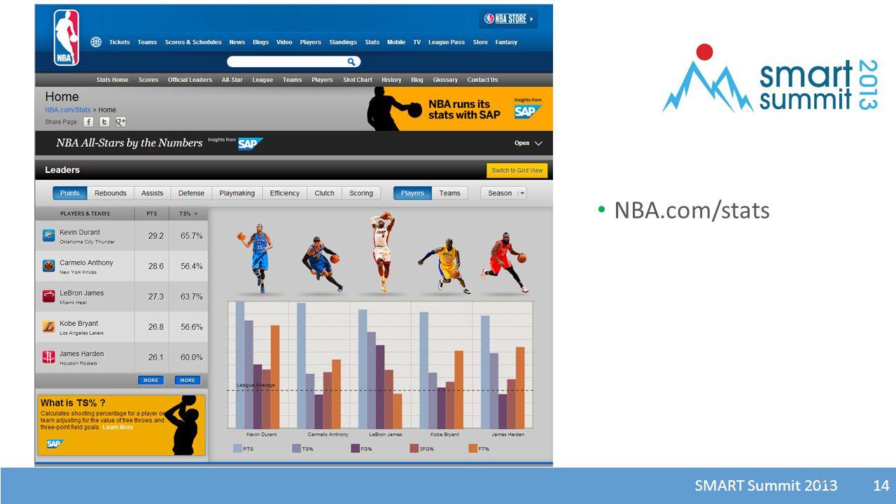 SMART Summit 2013 14 NBA.com/stats 14