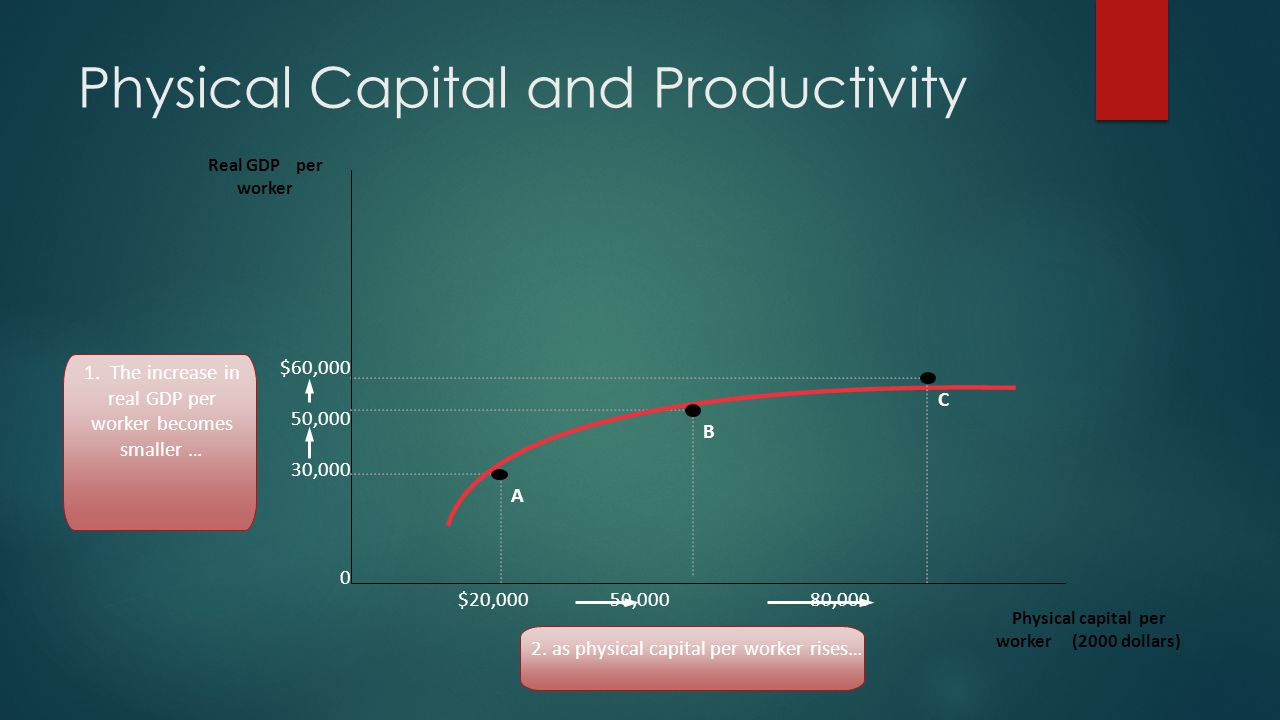 Physical Capital and Productivity $60,000 50,000 30,000 0 Real GDP per worker $20,000 50,000 80,000 Physical capital per worker (2000 dollars) 1. The