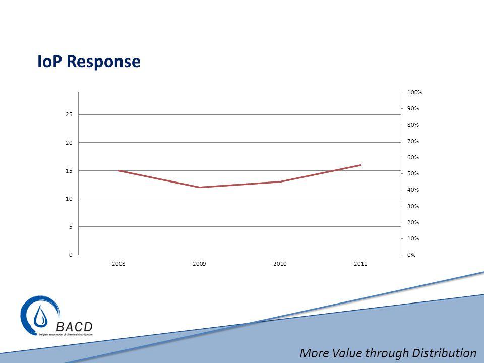 More Value through Distribution IoP Response