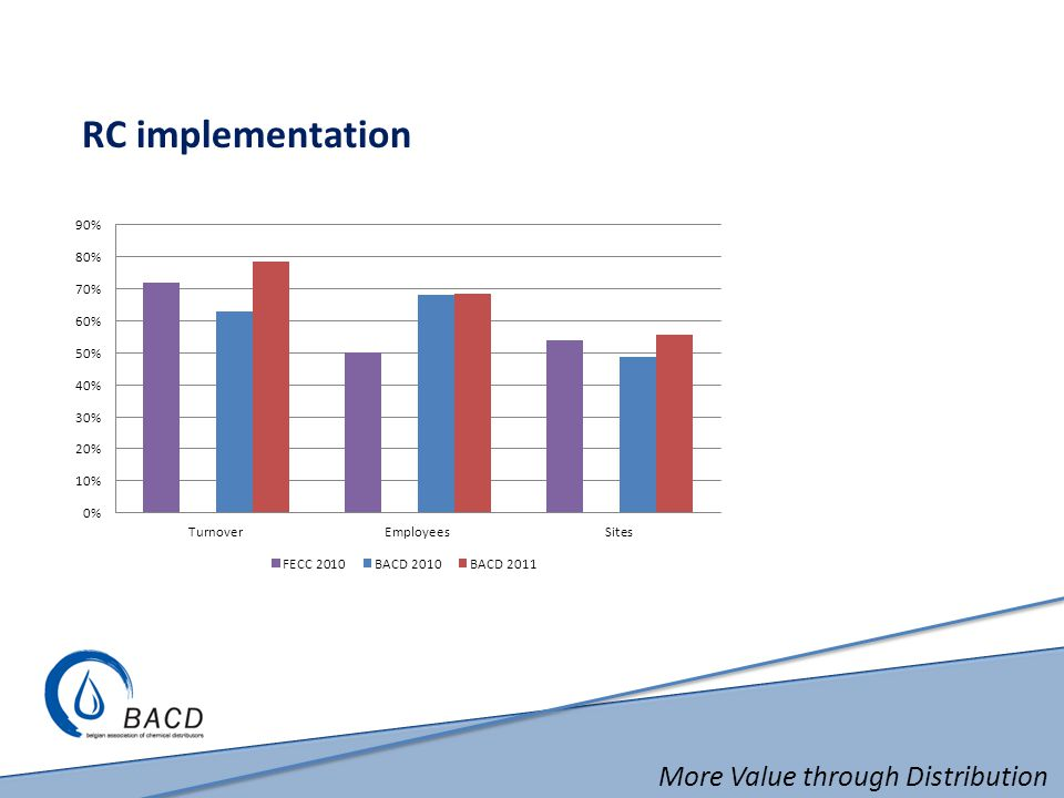 More Value through Distribution RC implementation