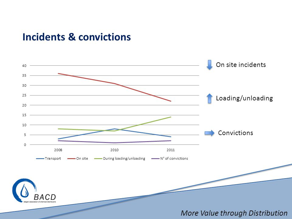 More Value through Distribution Incidents & convictions On site incidents Convictions Loading/unloading